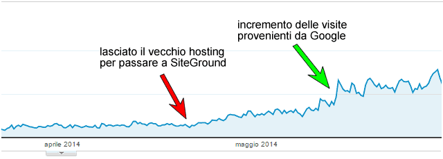 miglior hosting wordpress - incremento visite al blog