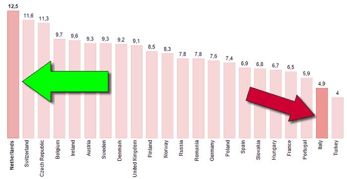 miglior hosting wordpress - connessione banda larga in europa