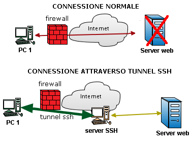 Come creare tunnel SSH