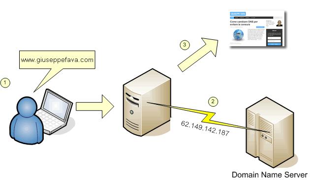 Migliori server DNS