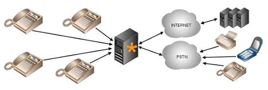 Creare centralino VoIP