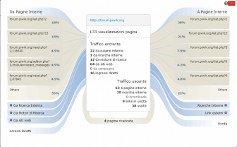 statistiche del sito