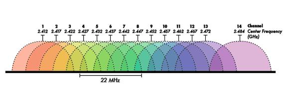 Come analizzare rete WiFi