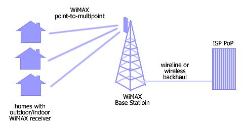 internet senza adsl con wimax