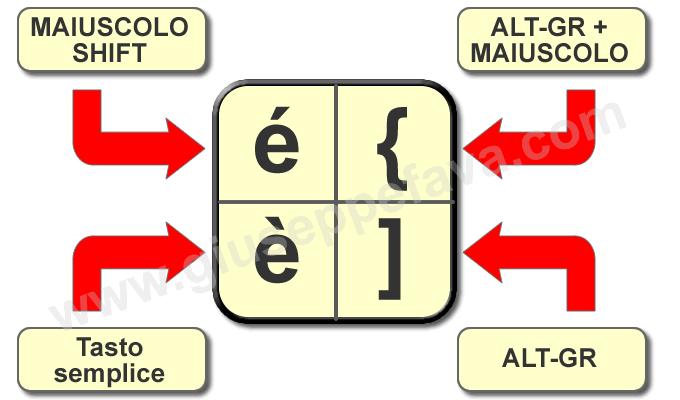 tutti i simboli della tastiera